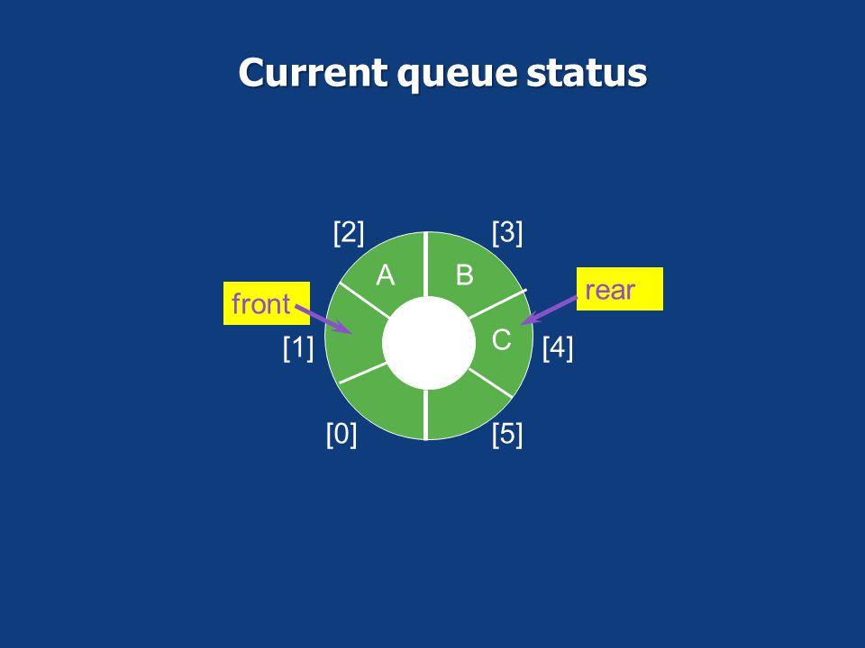 Current queue status [0] [1] [2] [3] [4] [5] A B C front rear